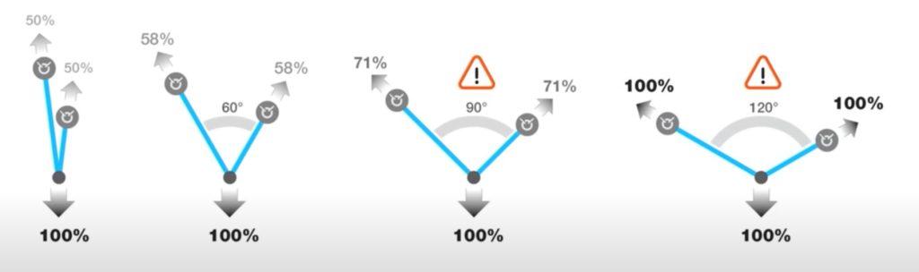 los ángulos correctos para una reunión de escalada